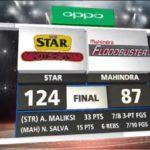 Star Hotshots beat Mahindra by 37